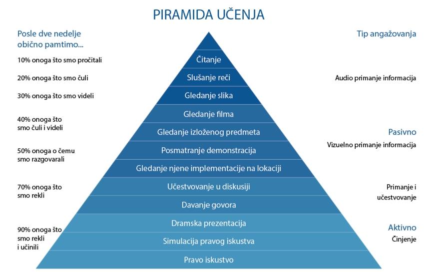Piramida učenja